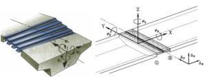Mogelijke rotaties en translaties t.p.v. opleggingen en voegovergangen