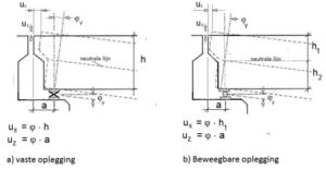 horizontale en verticale translaties bij rotaties