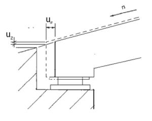 Verticale verplaatsingen van het wegdek ter plaatse van de voegovergang ten gevolge van langshelling van de weg.