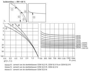 Nomogram voor het bepalen van de kruipcoëfficiënt