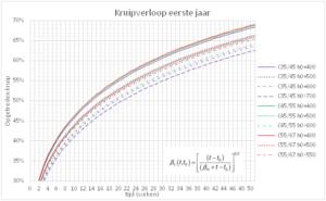 Opgetreden kruip in het eerste jaar bij verschillende betonsterkteklassen en waarden van h0 (RV=75%)