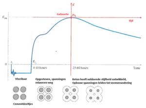 Hydratatie-temperatuurkrimp