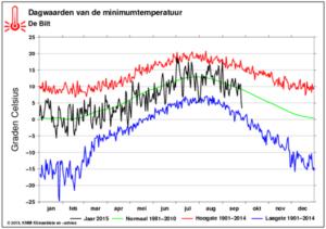 Maximale dagtemperaturen in de Bilt (bron: KNMI)