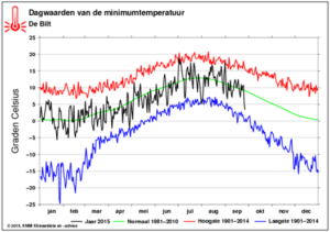Minimale dagtemperaturen in de Bilt (bron: KNMI)