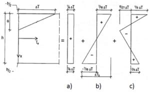 Voorbeeld omrekening temperatuurverschilcomponent bij een massieve plaat met dikte h en een inwerkingsdiepte a = 1/3 h
