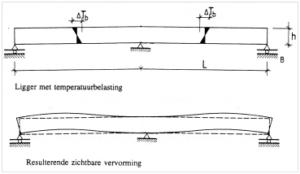 Verhinderde vervorming bij symmetrische ligger op 3 steunpunten