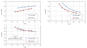 Maximale hoekverdraaiing ten gevolge van verkeersbelasting bij geprefabriceerde betonnen liggers (boven links: UDL- belasting, boven rechts:TS ; onder: totaal)