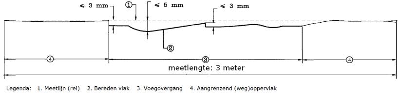 toegestane niveauverschillen t.o.v. de ideale lijn in onbelaste toestand