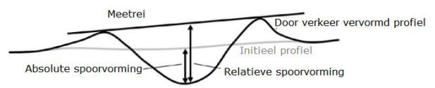 Absolute en relatieve spoorvorming in flexibele voegovergangen