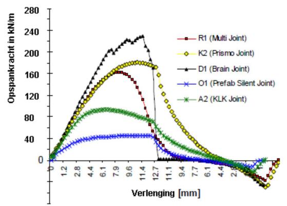 Opspankrachten in diverse typen flexibele voegovergangen bij de 1e cyclus
