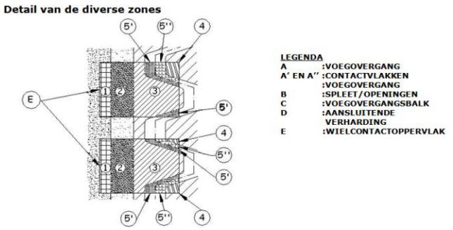 Indeling in zones contactoppervlakken