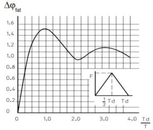 Aanvullende dynamische vergrotingsfactor als gevolg van verhouding belastingtijd (Td) en eigen trillingstijd (T)