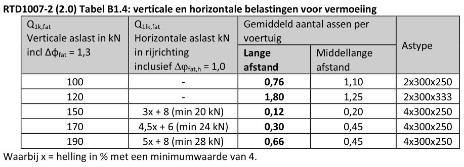 Tabel B1.4 (RTD1007-2)