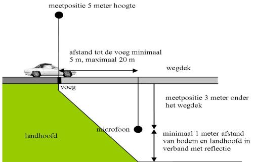 Meetmethode geluidsmeting
