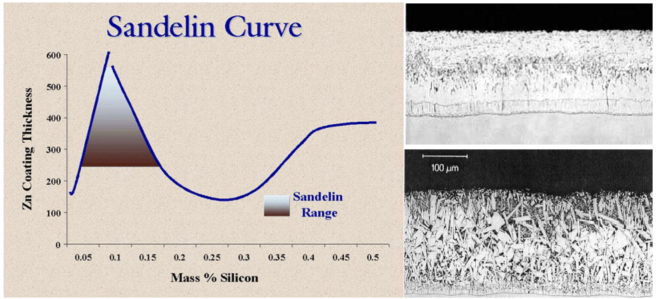 """Reactiviteit staal bij thermisch verzinken afhankelijk van Si-gehalte. De onderste foto toont een poreuze zinklaag zoals deze ontstaat in het """"Sandelin gebied"""""""