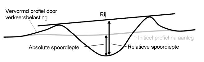 Definitie absolute en relatieve spoorvorming in de voegovergang