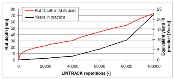 Schatting van LINTRACK-gesimuleerde levensduur aan de hand van spoorvorming