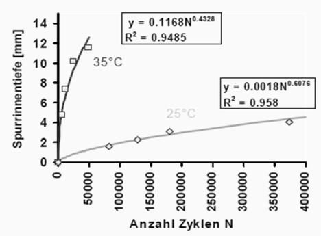 Voorbeelden van verloop spoorvorming met MMLS3