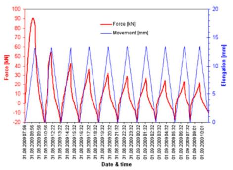 Voorbeed testresultaat EMPA bewegingssimulator