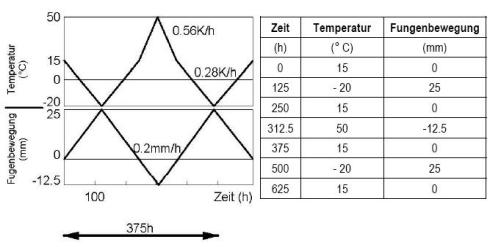 Voorbeeld schematische weergave testprotocol rek/stuik-vermoeiingsproef .