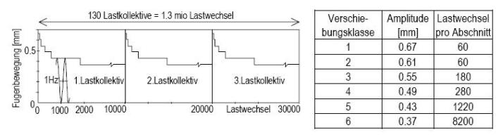 Voorbeeld belastingscyclus van de mechanische vermoeiingsproef (DL)