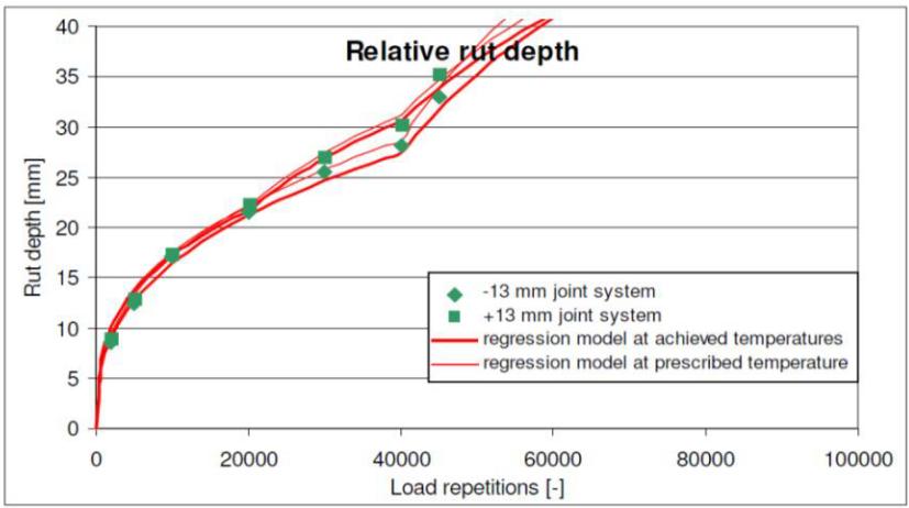 Spoorvorming in referentie voeg 4.1a bij LINTRACK-test (prijsvraag SDV)