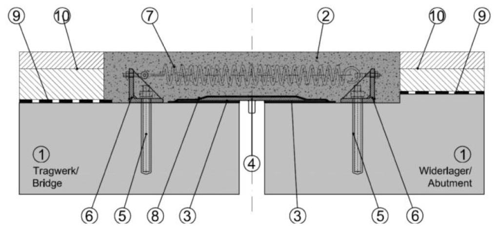 Opbouw type 4.1b.(Silent Joint 500s en 700s)