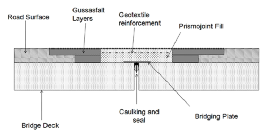 Flexible Plug Expansion Joint (Prismo)