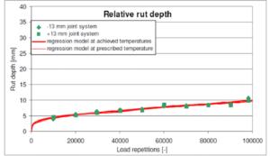 Spoorvorming in Silentjoint 4.1b bij LINTRACK-test (prijsvraag SDV)
