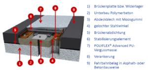 Visualisatie Polyflex Advanced PU