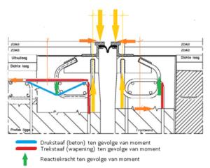 krachtswerking nieuwbouwmodel met lusankers