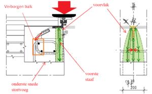 Belastingafdracht onder het randprofiel (drukspanningen in beton)