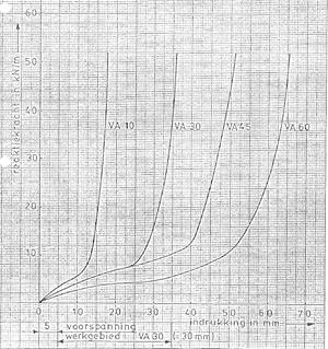Kracht-indrukkingsdiagram rubberprofielen