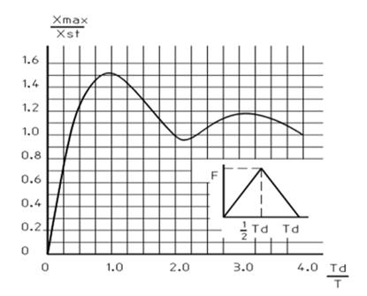 Dynamische vergrotingsfactor afhankelijk van het quotient van belastingtijd en eigen trillingstijd